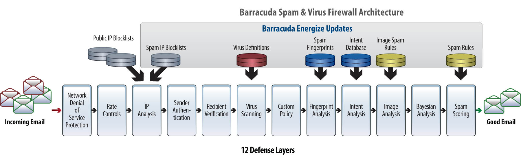 Barracuda SPAM Filtering and Virus Protection